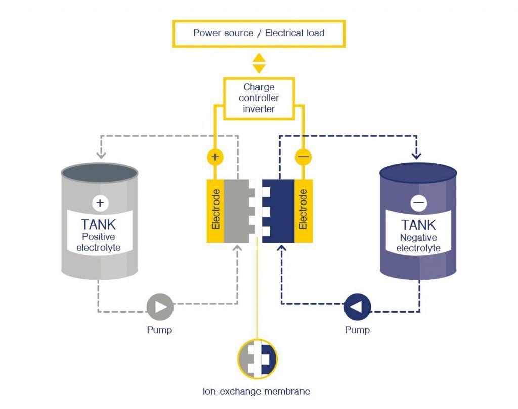 Principle vanadium battery